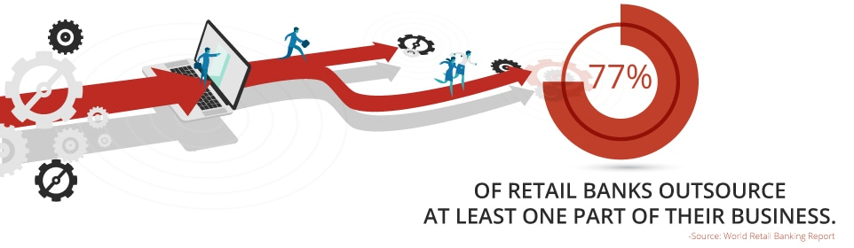 77% of retail banks outsource at least one part of their business.