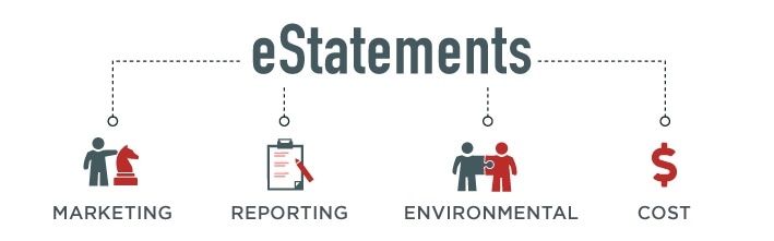 eStatement Benefits - marketing, reporting, environmental, cost