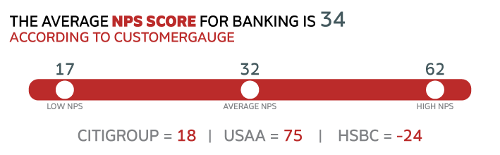 The average NPS score for banking is 34